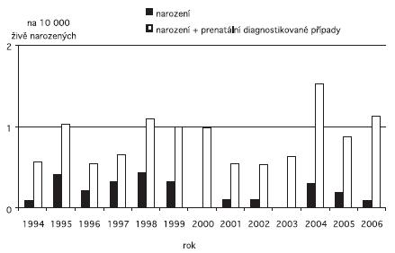 Incidence encefalokély v ČR, 1994 – 2006