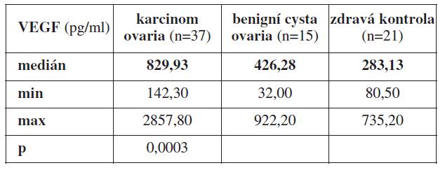 Průměrné hodnoty VEGF z periferní krve odebrané před primární operací u pacientek s karcinomem ovaria, benigní cystou ovaria a zdravých žen