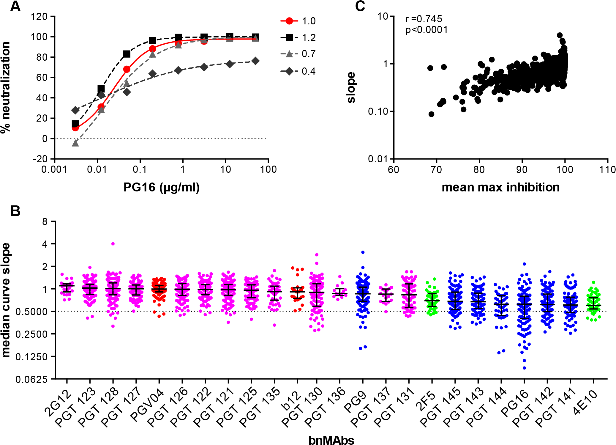 Deviation from standard dose-response curve by bnMAbs in a U87 target cell assay.