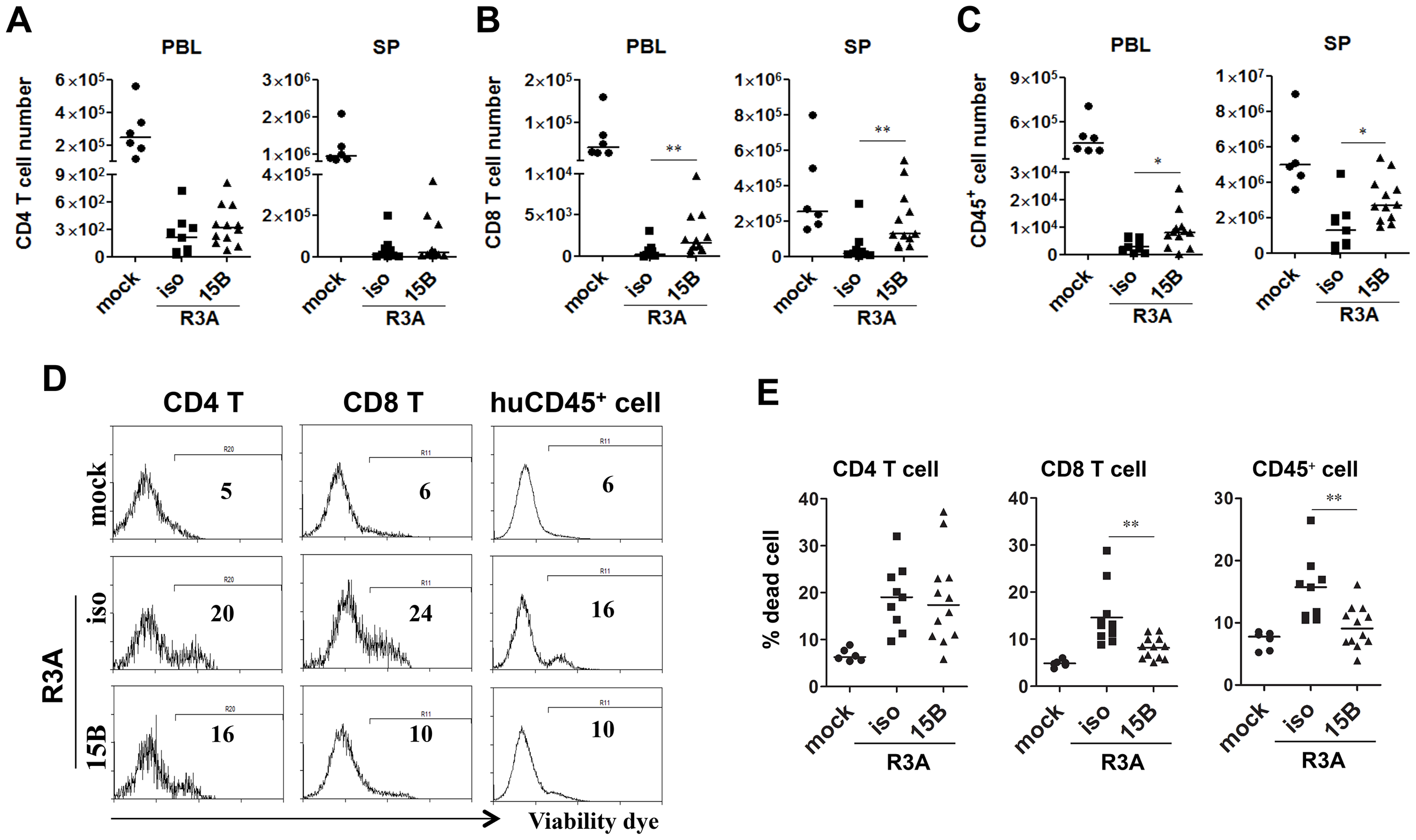 Pre-depletion of pDC reduces HIV-R3A induced death of human leukocytes.