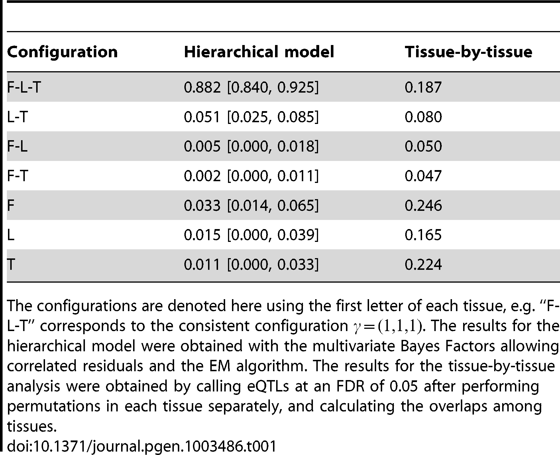 Inference of the proportion of tissue specificity.