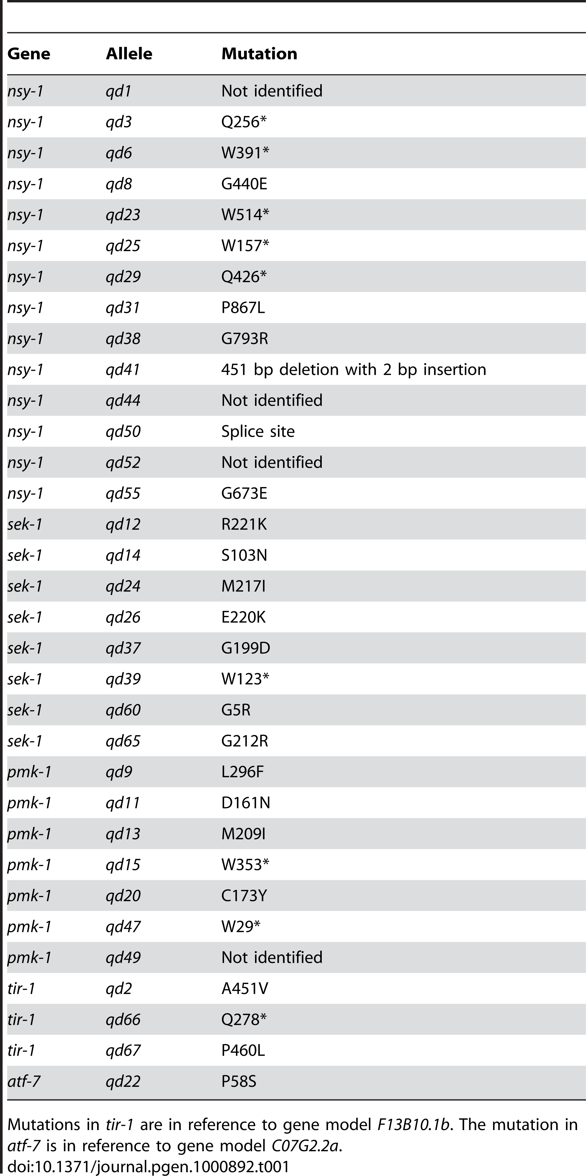 List of isolates from a screen for mutants with diminished GFP expression from the <i>agIs219</i> transgene and enhanced susceptibility to killing by <i>P. aeruginosa</i> PA14.