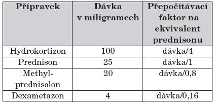 Tabulka pro kalkulaci protizánětlivé dávky glukokortikoidů ve formě ekvivalentu prednisonu [38].