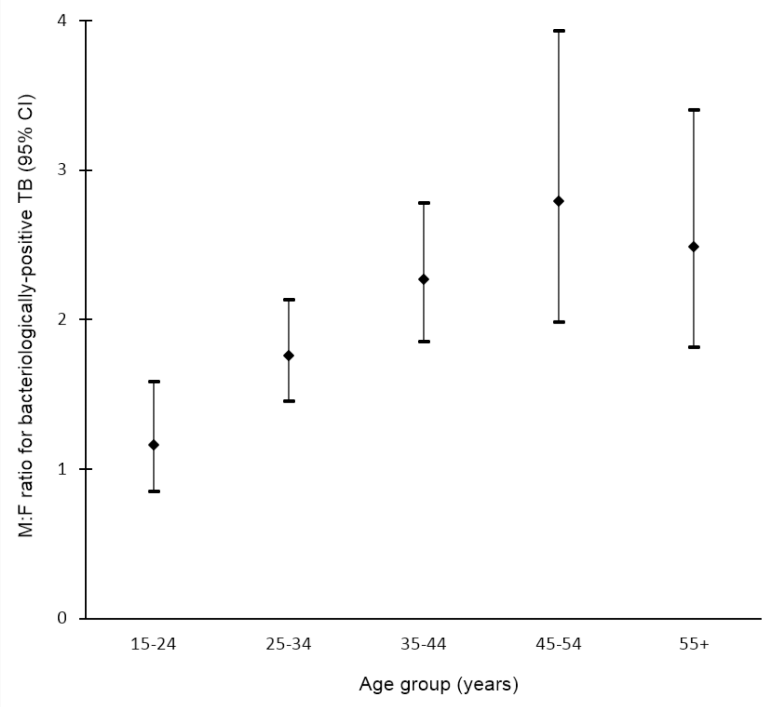 Random-effects weighted male-to-female prevalence ratios for bacteriologically positive TB by age group (<i>n =</i> 19).