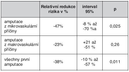 Redukce počtu amputací končetin při léčbě fenofibrátem u diabetiků (FIELD Study)