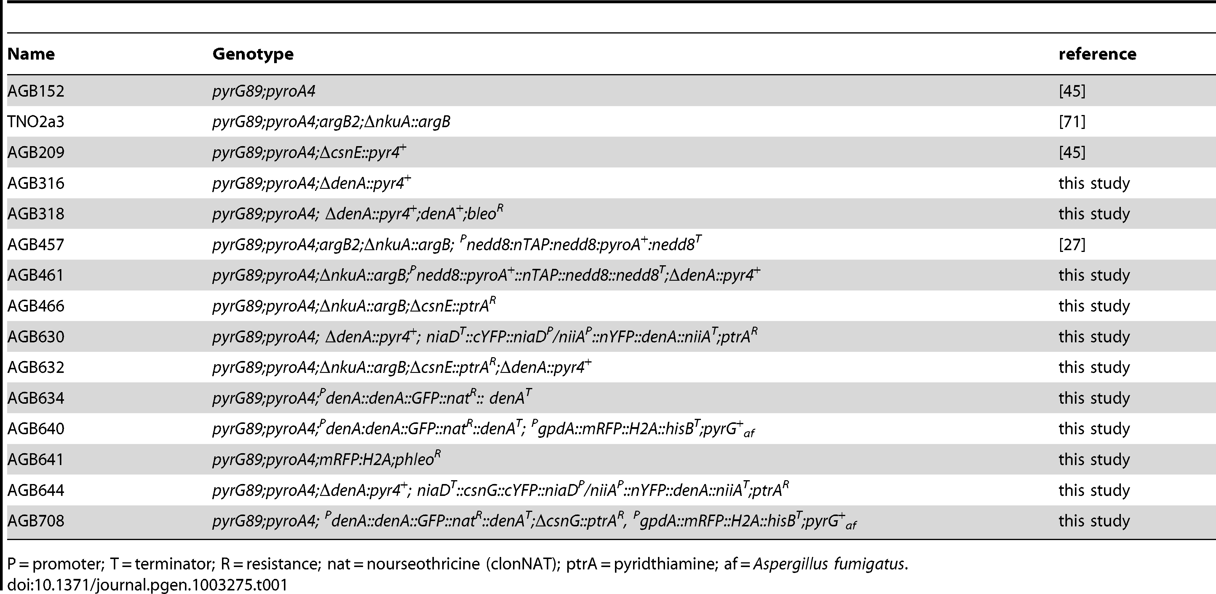 <i>A. nidulans</i> strains used in this study.