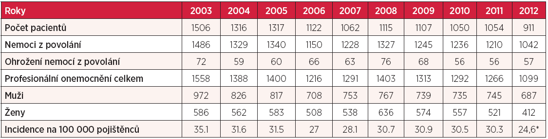 Profesionální onemocnění hlášená v České republice v letech 2003–2012