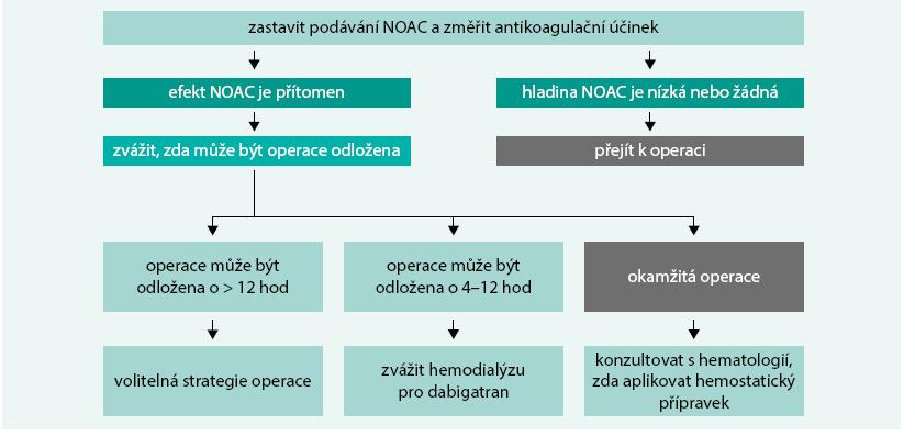 Schéma. 2. Příklad postupu při neodkladné operaci u pacientů léčených NOAC