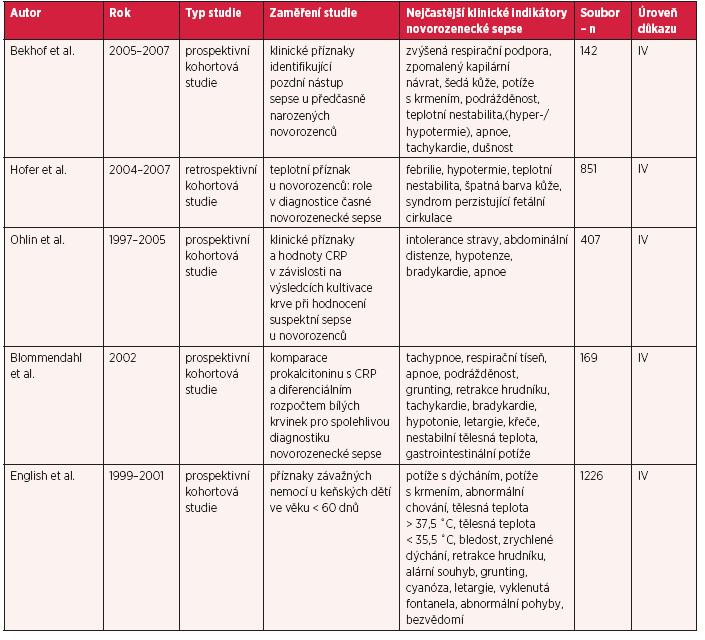 Tab.1c Nejčastější určující klinické znaky novorozenecké sepse