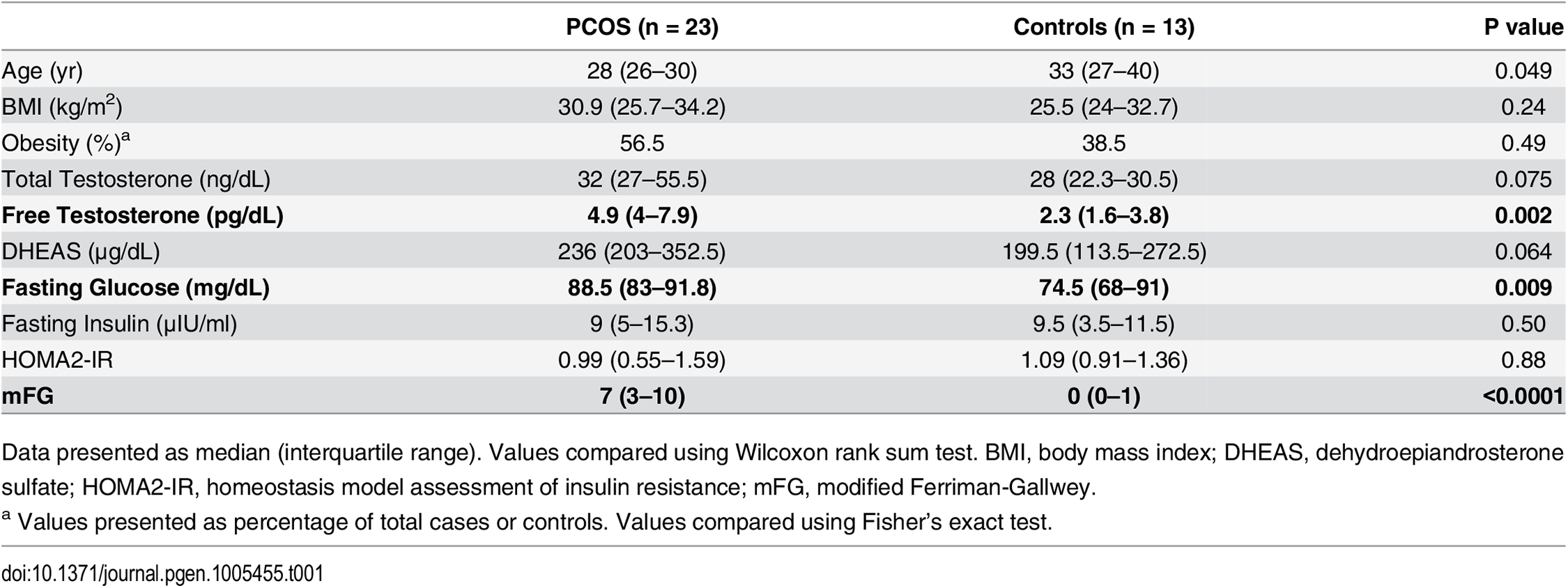 Baseline characteristics of PCOS and control subjects.