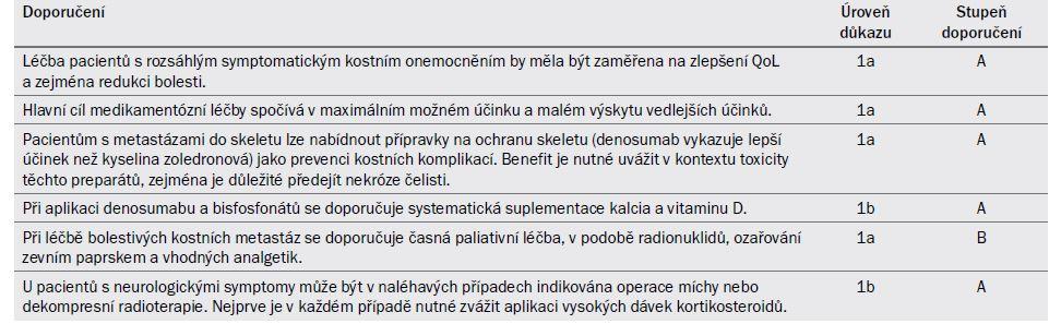 """Tab. 20.7. Doporučení pro """"nespecifickou"""" léčbu mCRPC ."""