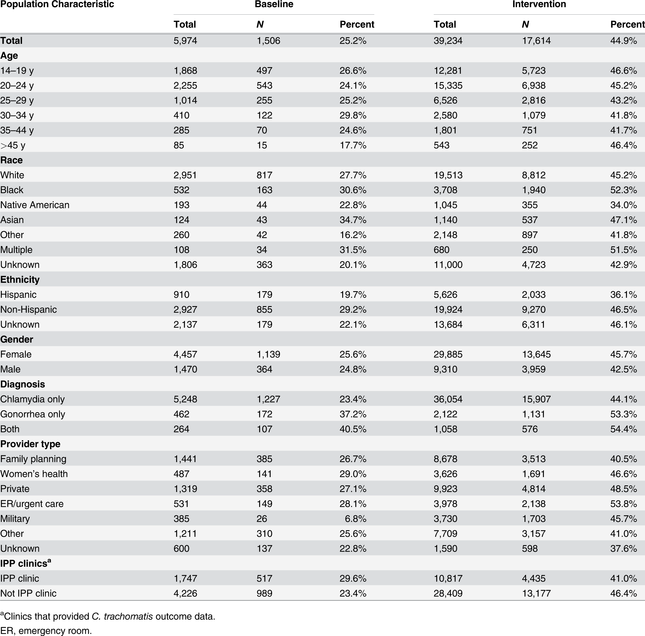 Receipt of public health partner services within subgroups of patients during baseline and intervention periods.