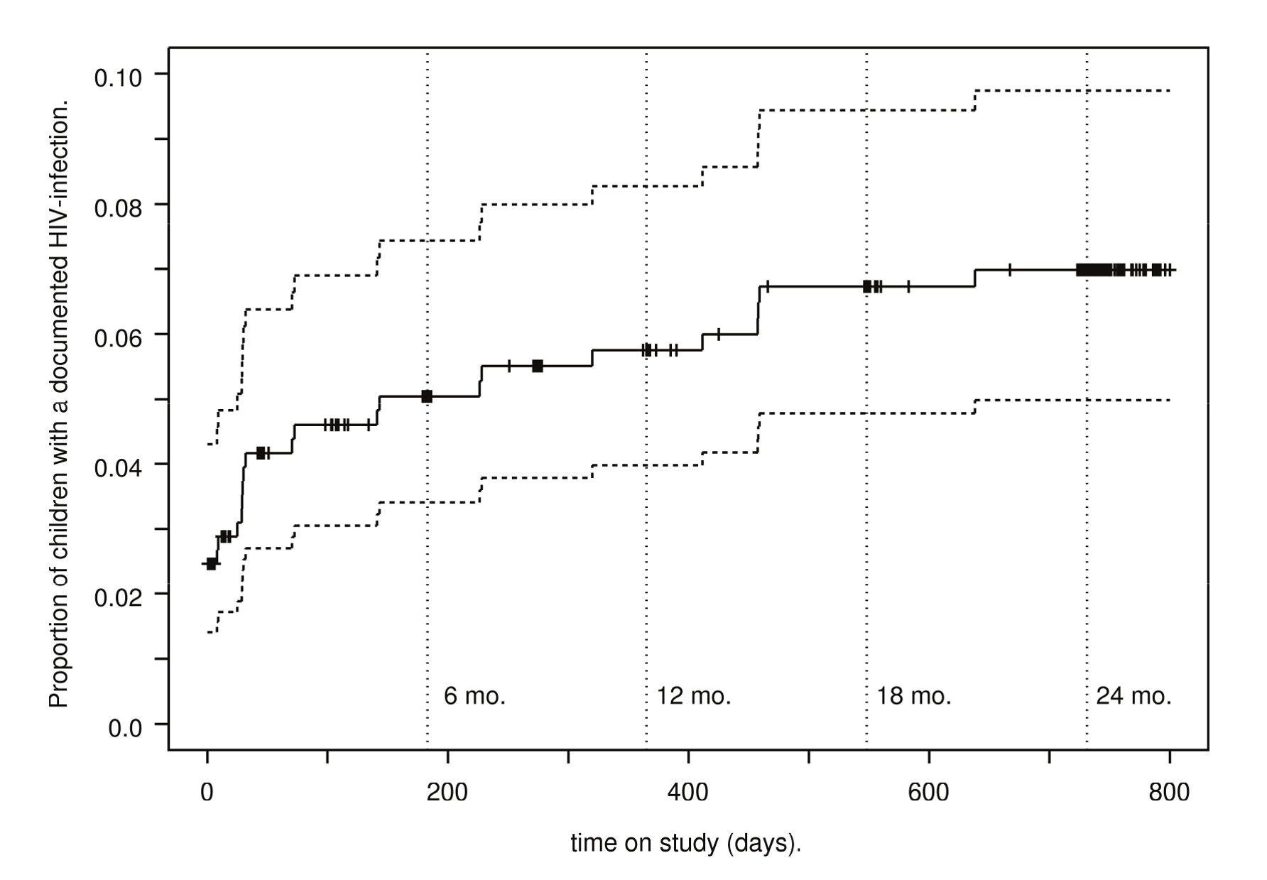 Kaplan-Meier estimates of HIV-transmission rates.