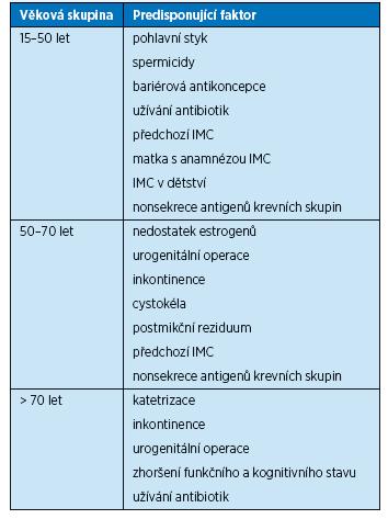 Rizikové faktory pro vznik IMC u žen v závislosti na věku (10)