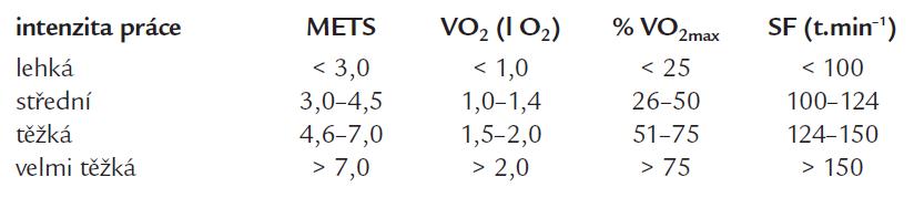 Klasifikace intenzity dynamického zatížení podle výdeje energie, příjmu kyslíku a srdeční frekvence u mužů [22].