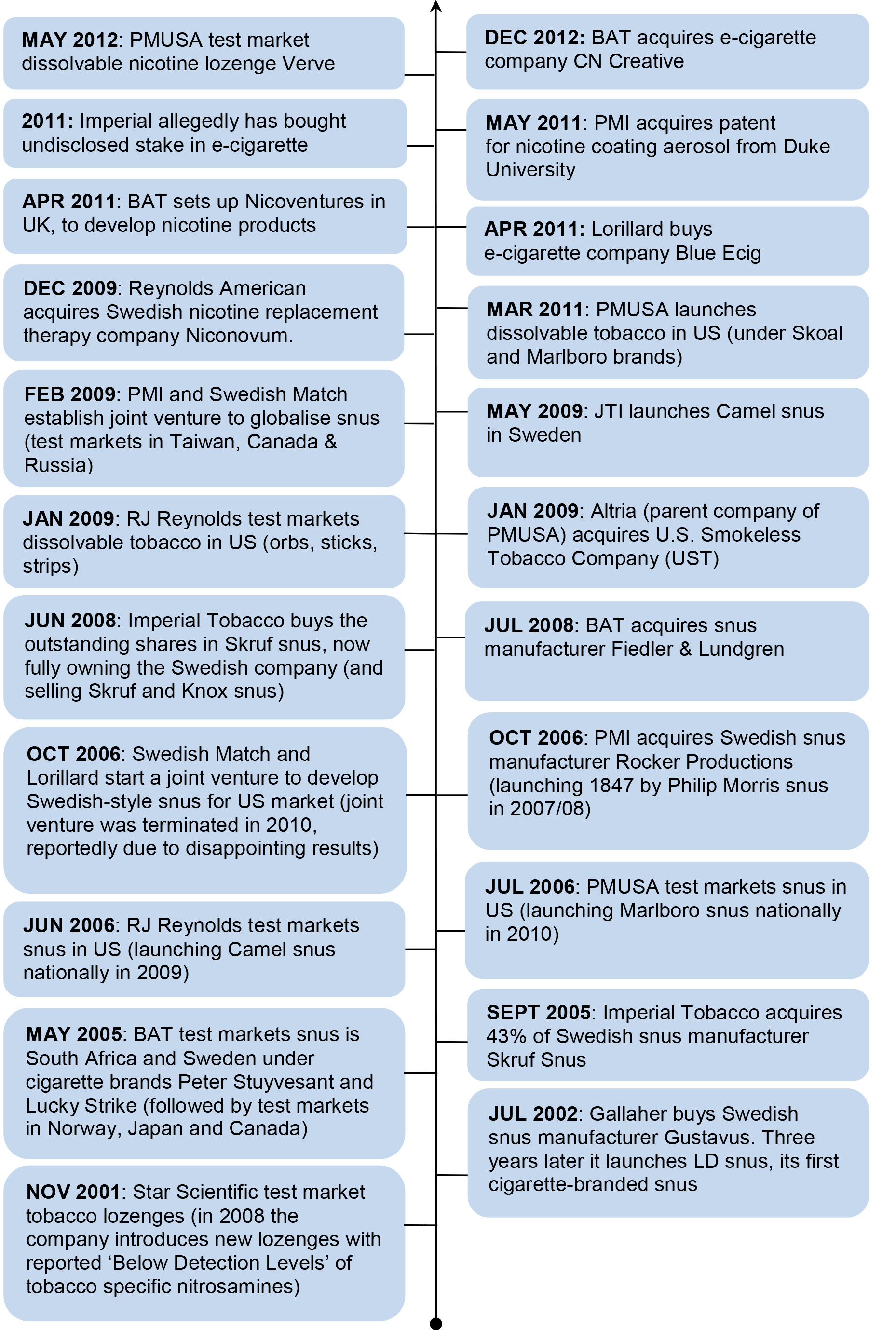 Timeline of TTC investment and activities in smokeless tobacco and nicotine markets.