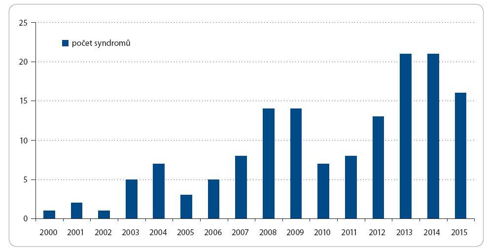 Počet nově dispenzarizovaných nádorových syndromů na Klinice dětské onkologie FN Brno  od roku 01/2000 do 06/2015.