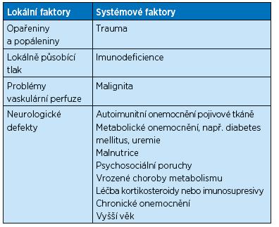 Faktory, které negativně ovlivňují proces hojení ran