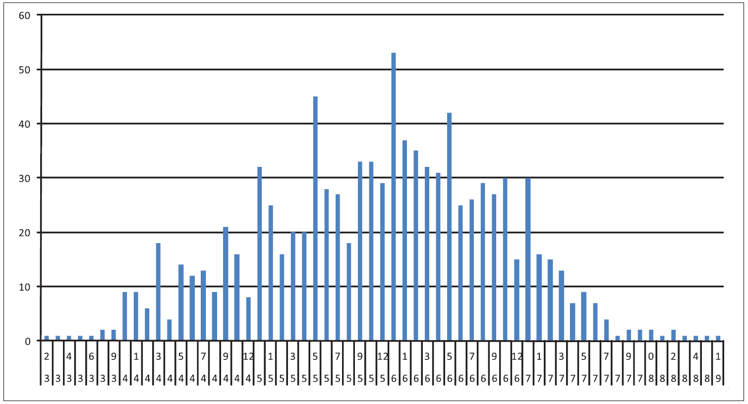 Věková struktura dětí s přesností na měsíce. (dolní řádek pod osou x znázorňuje roky, horní řádek měsíce, osa y počet dětí).