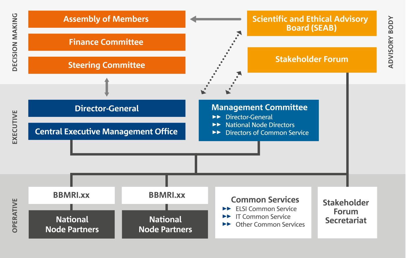Organizační struktura BBMRI