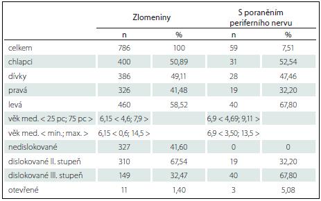 Celkový přehled suprakondylických zlomenin 2008–2015.