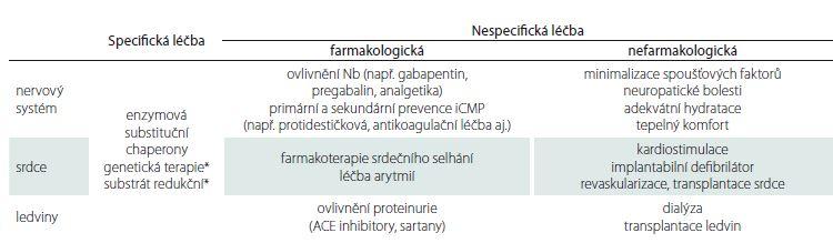 Přehled léčebných možností hlavních orgánových projevů – příklady.