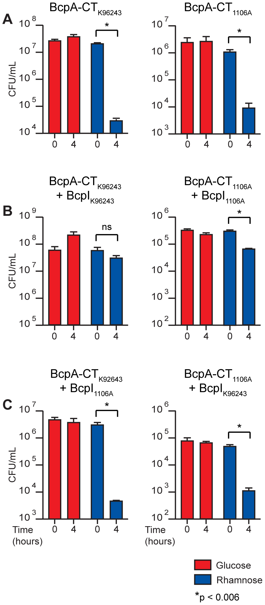 Intracellular toxicity of BcpA-CT proteins and protection by BcpI proteins.
