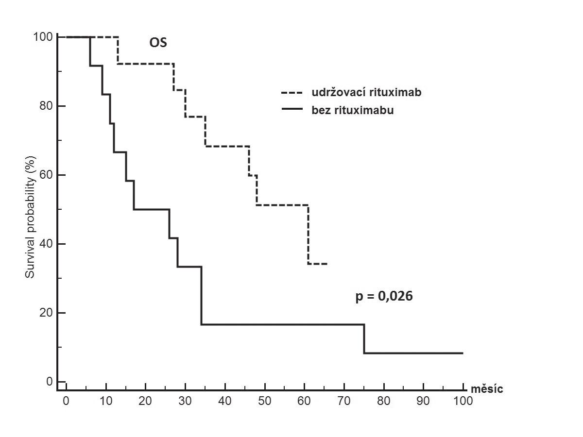 Pravděpodobnost přežití od ukončené indukční léčby s ohledem na zajištění následné udržovací léčby s rituximabem u pacientů s Mantle cell lymfomem neindikovaných po konvenční indukci k intenzifikované léčbě
