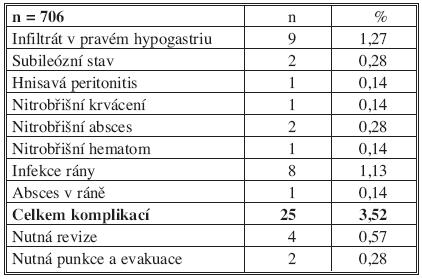 Komplikace laparoskopické apendektomie Tab. 2. Complications of the laparoscopic appendectomy