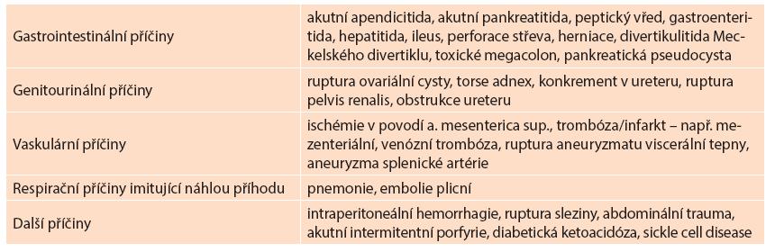 Diagnostické jednotky s incidentálním vztahem k těhotenství Tab. 1: Diagnostic units with incidental relationship to pregnancy