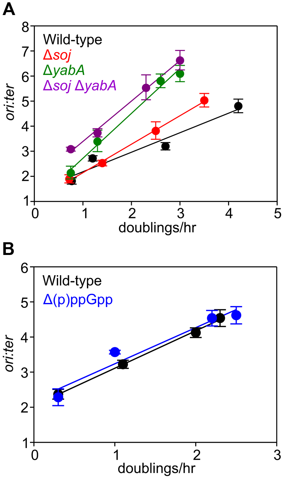 Nutrient-mediated growth rate regulation of DNA replication initiation is independent of Soj, YabA, and (p)ppGpp.