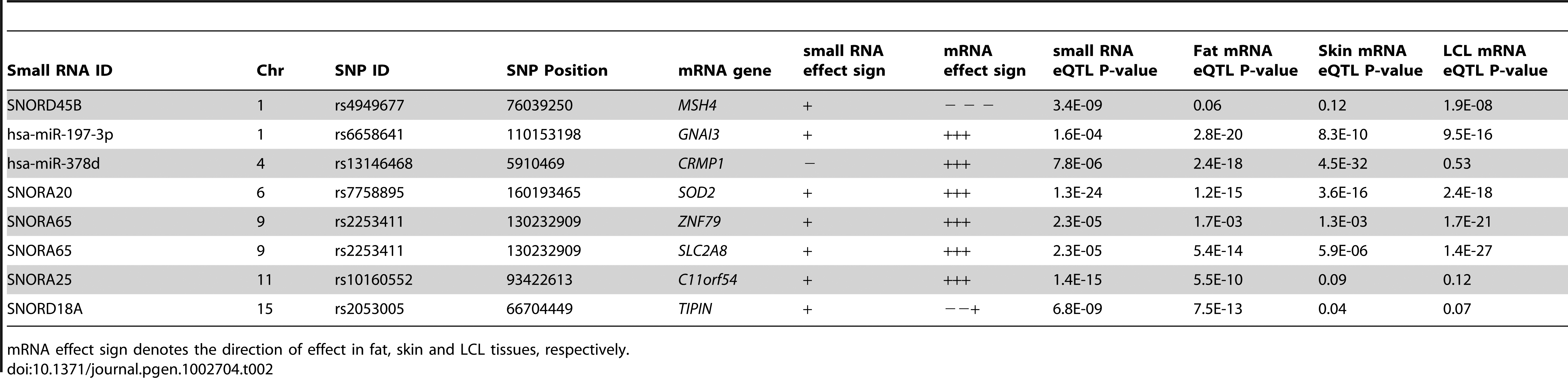 Overlap of small RNA cis-eQTLs and mRNA cis-eQTLs from the MuTHER study.