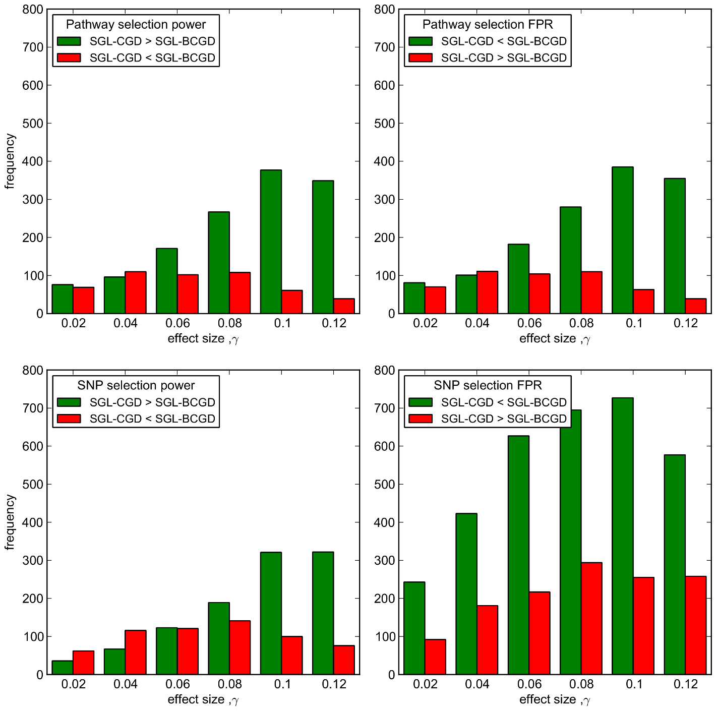 SGL-CGD vs SGL-BCGD performance, measured across 2000 MC simulations.