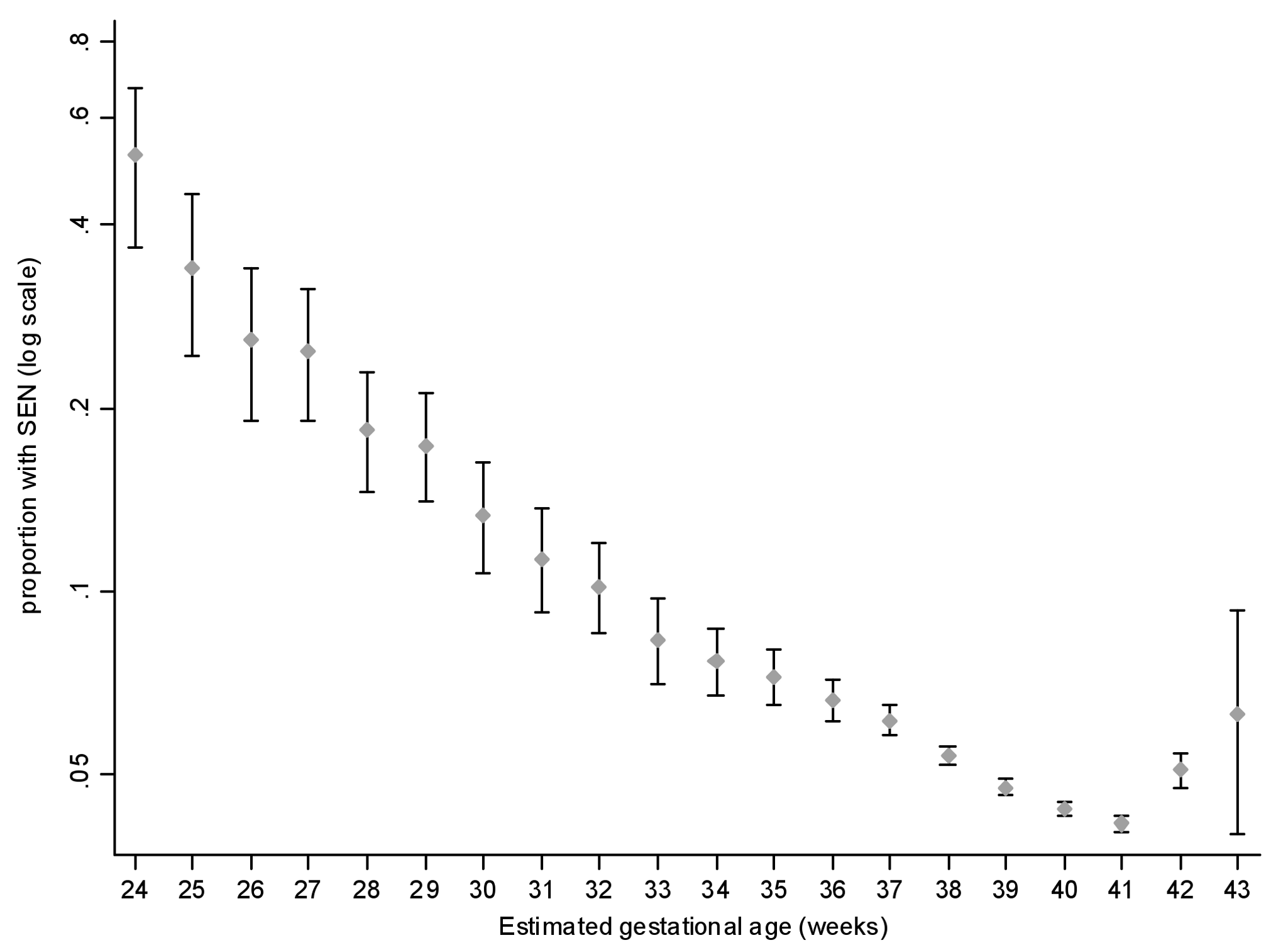 Prevalence of special educational need by gestation at delivery.