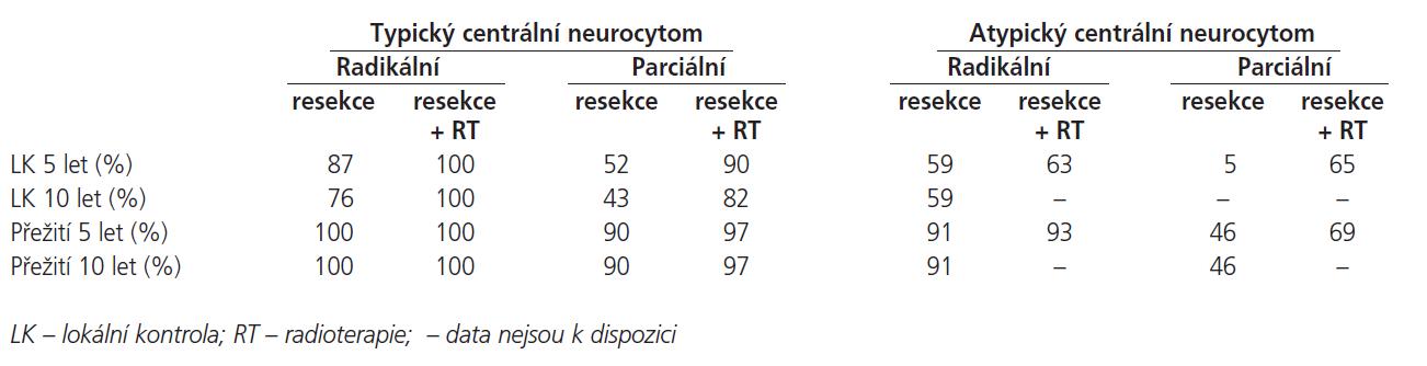 Lokální kontrola a přežití typického a atypického centrálního neurocytomu v závislosti na radikalitě resekce a radioterapii. [1]