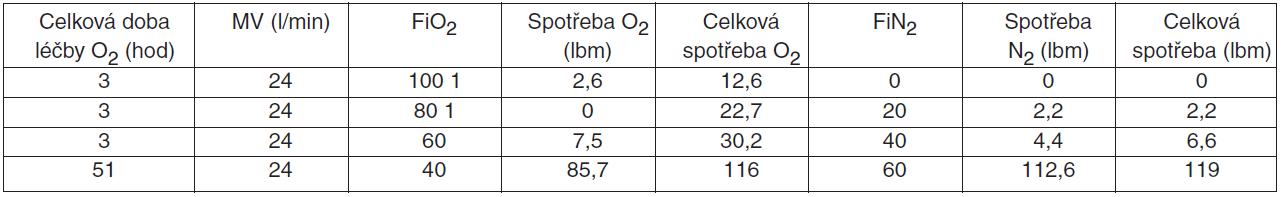 Blending směsi O<sub>2</sub>/N<sub>2</sub> během letu v ISS