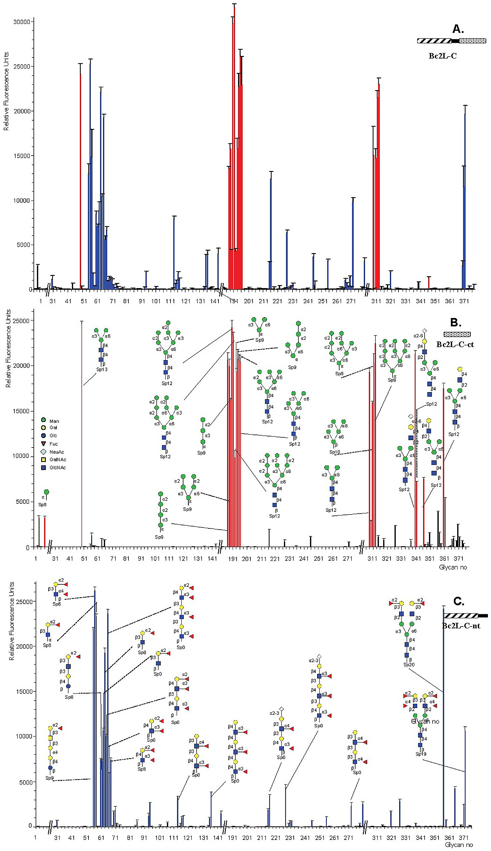 Glycan array data obtained with the whole BCL2-C lectin and the two domains expressed separately.
