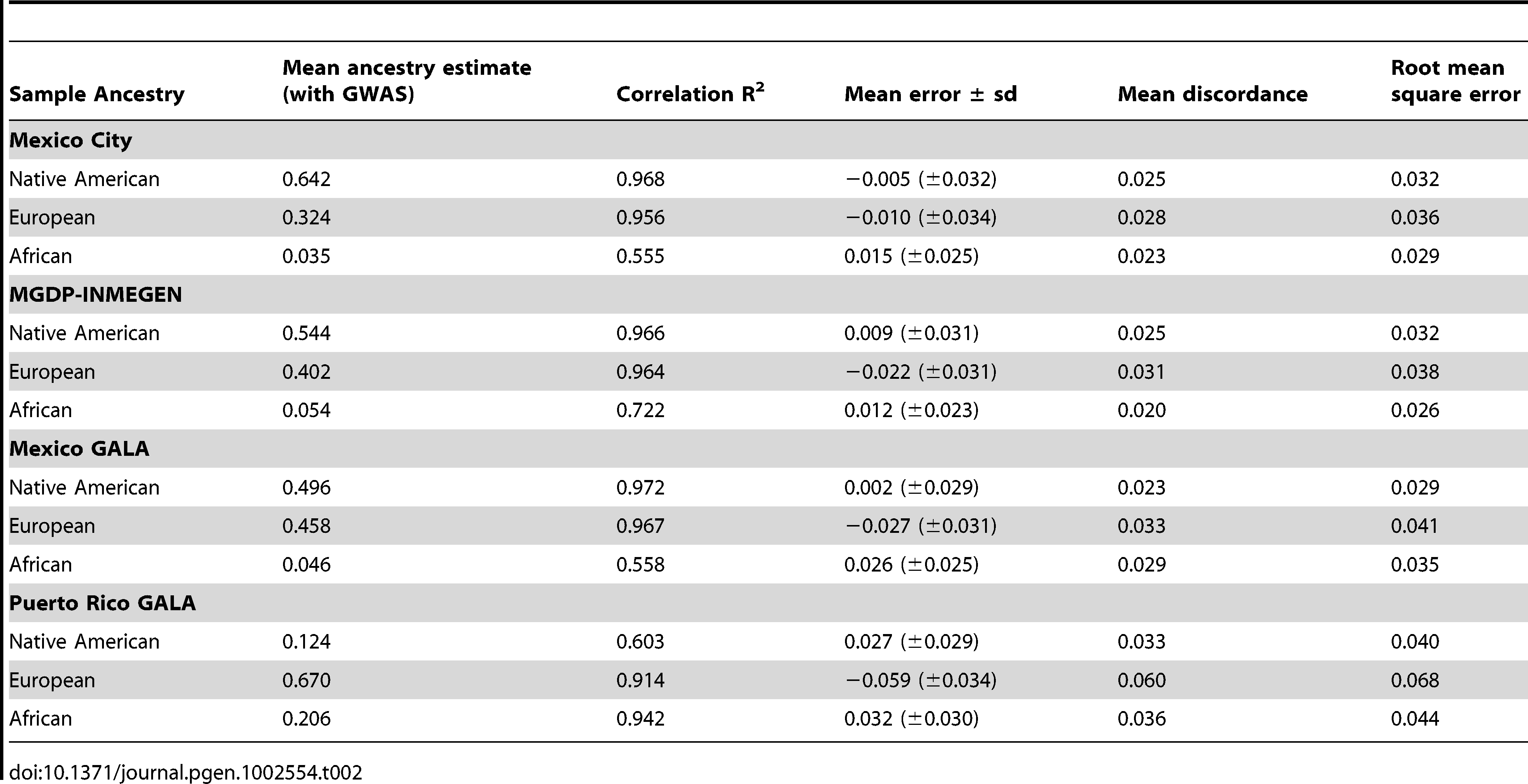 Validation of the AIMs panel compared to ancestry estimates using GWAS data.