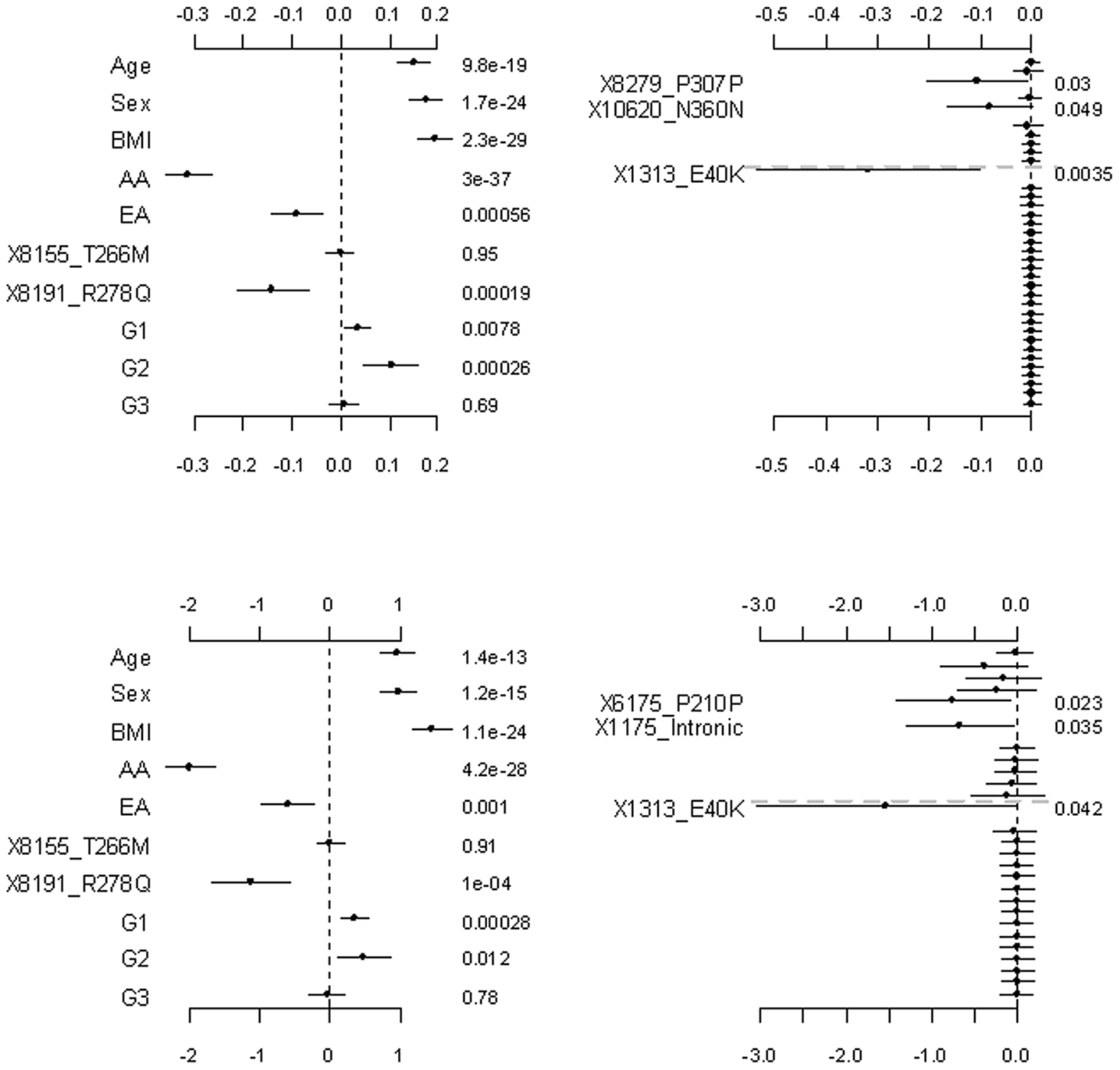 Analyses of the proposed hierarchical GLMs with prior means <i>μ<sub>j</sub></i> being the functional probabilities for the rare non-synonymous variants.