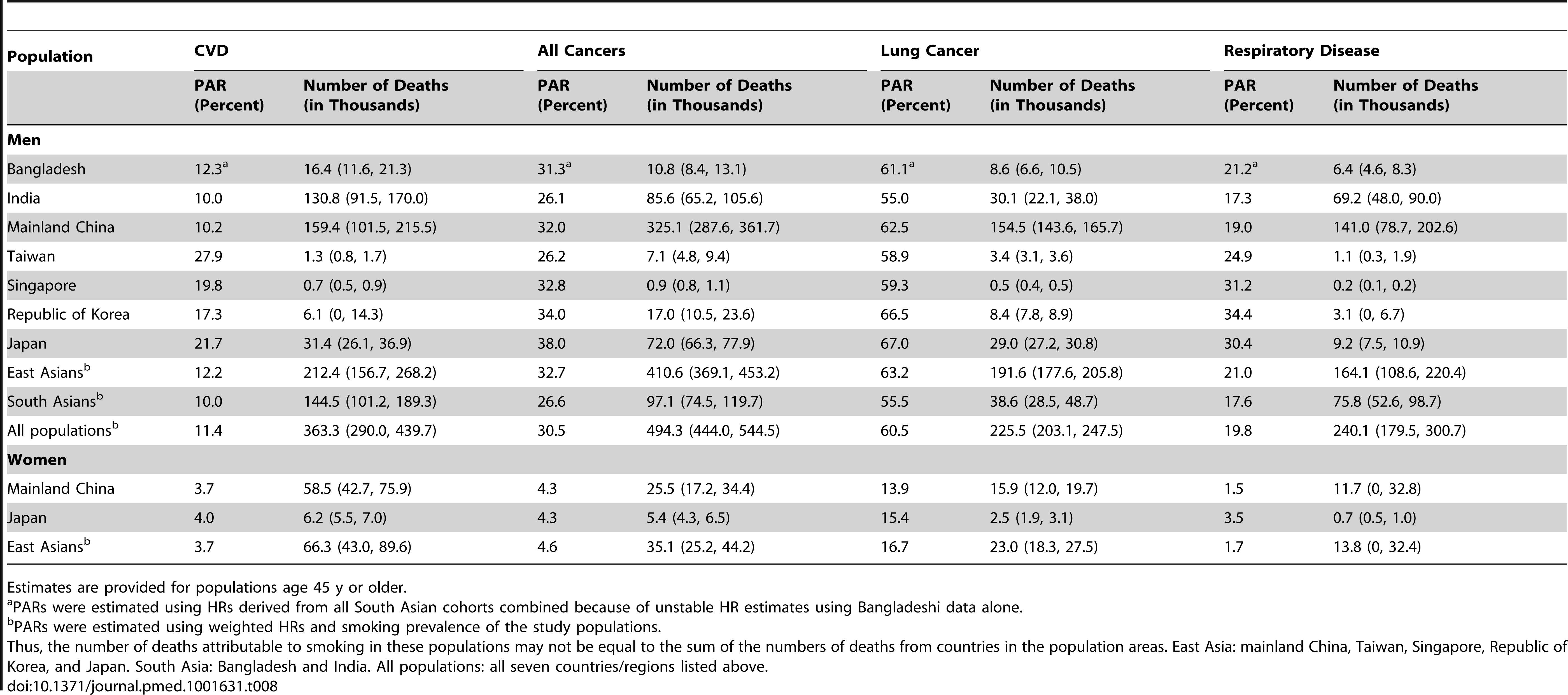 Population-attributable risk and number of cause-specific deaths due to tobacco smoking in selected Asian populations.