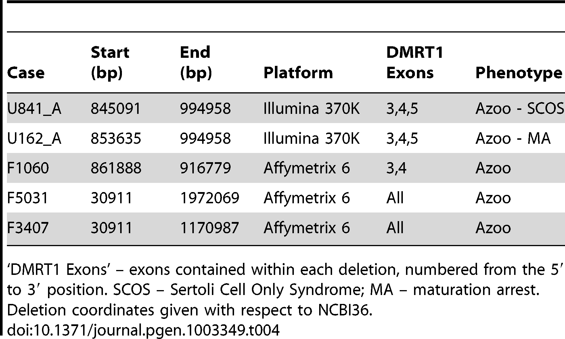 <i>DMRT1</i> deletions detected by array in the current study.