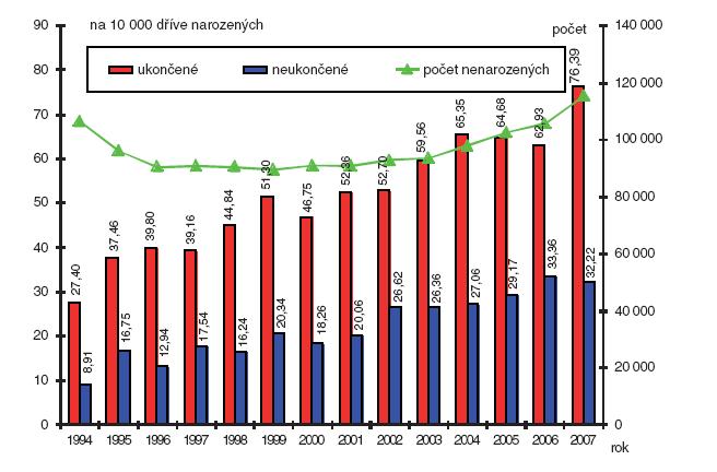 Počty narozených v České republice (1994–2007) a relativní počty provedené prenatální diagnostiky; případy ukončené a neukončené