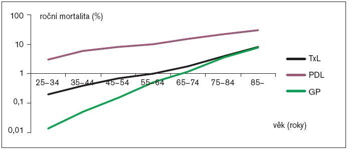 Kardiovaskulární mortalita u běžné populace a pacientů s onemocněním ledvin