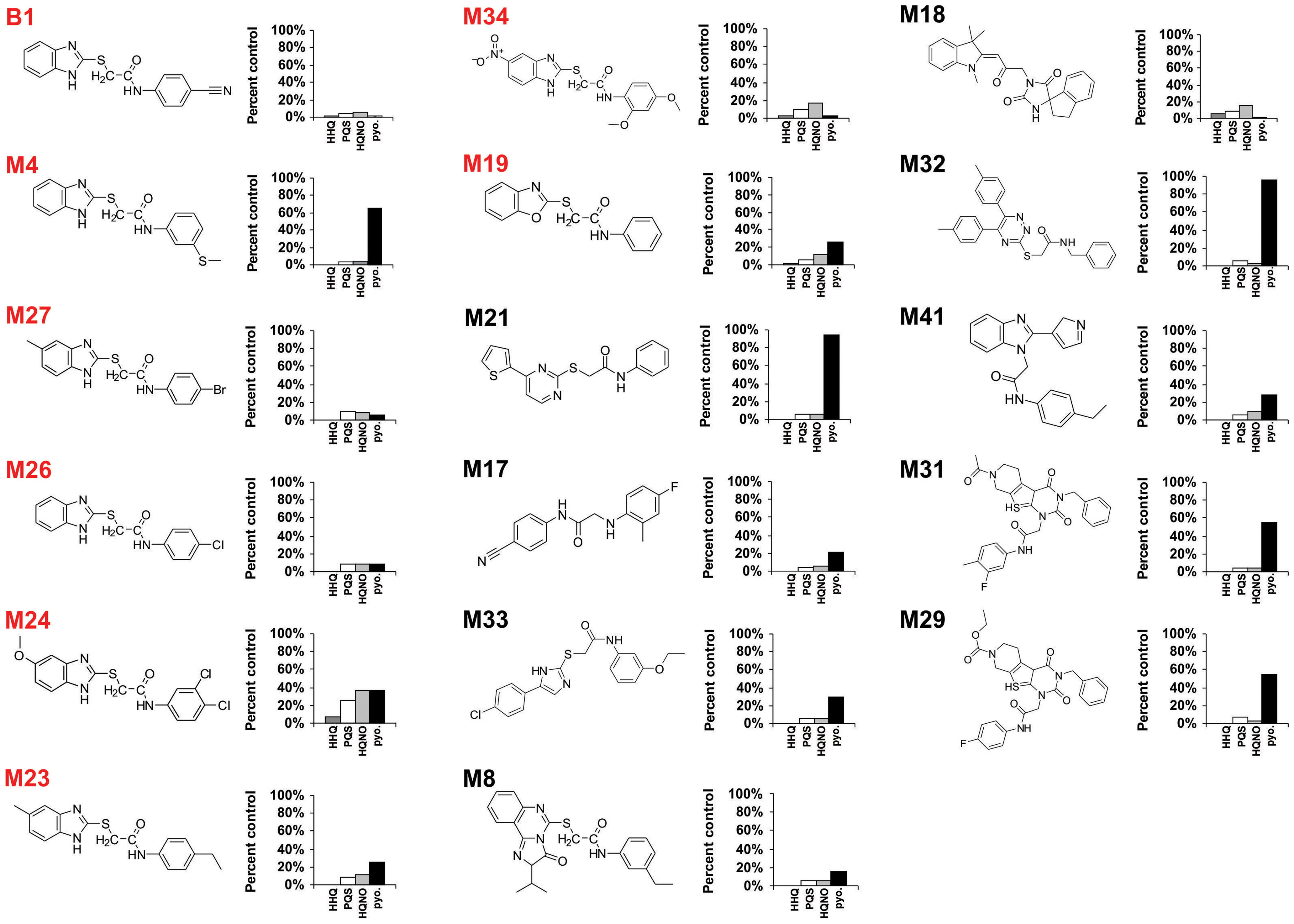 Chemical structures of 17 MvfR-regulon inhibitors identified by whole cell HTS, and their corresponding inhibition of HAQ and pyocyanin production.