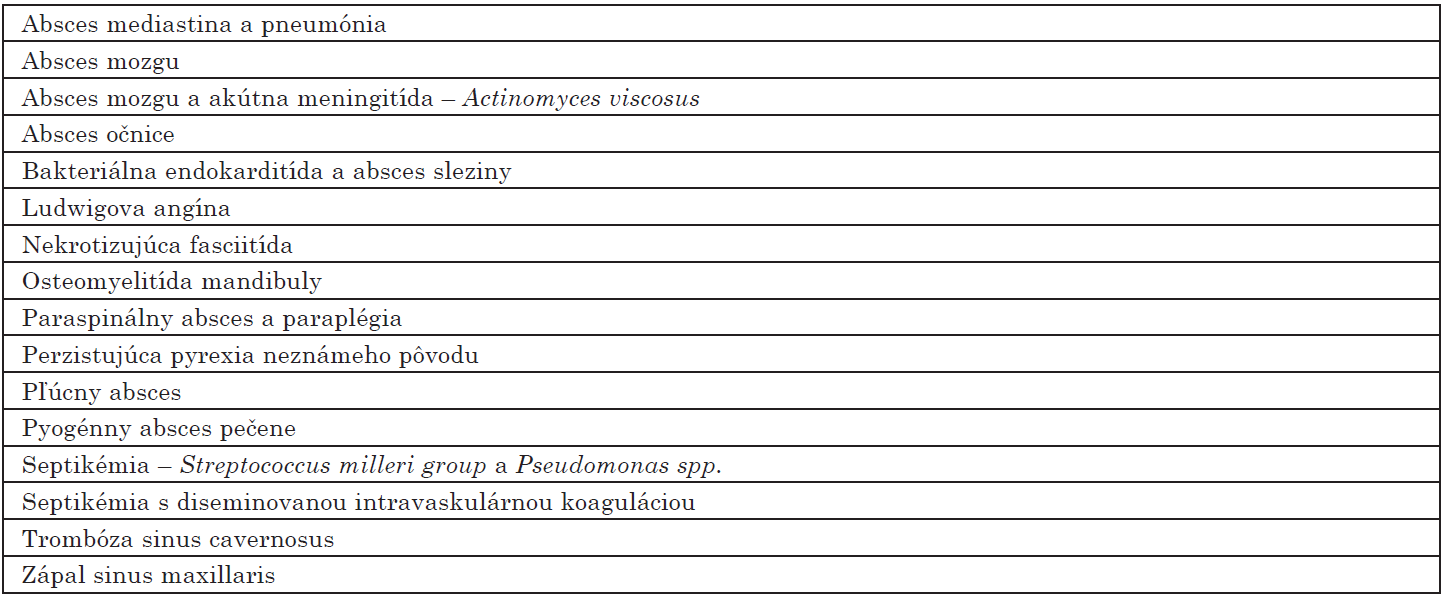 Komplikácie endodontického abscesu [22]