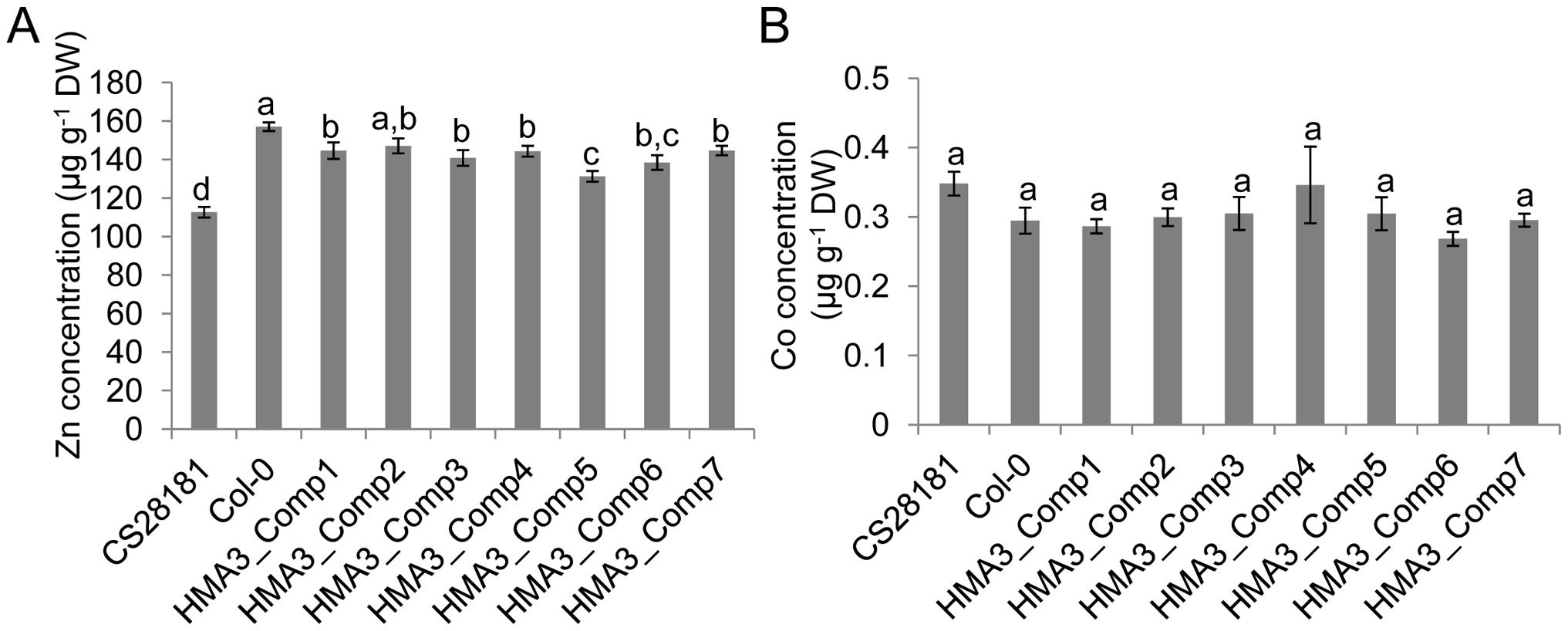 The effect of <i>HMA3</i> function on <i>A. thaliana</i> leaf Zn and Co.