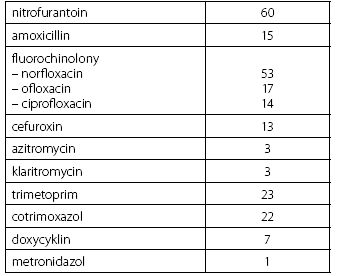 Přehled antimikrobiální léčby v průběhu 12 měsíců před vstupem do studie