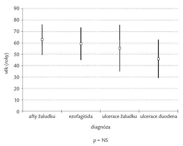 Věkové rozložení (medián ± 1 SD) podle endoskopického nálezu u nekrvácejících.