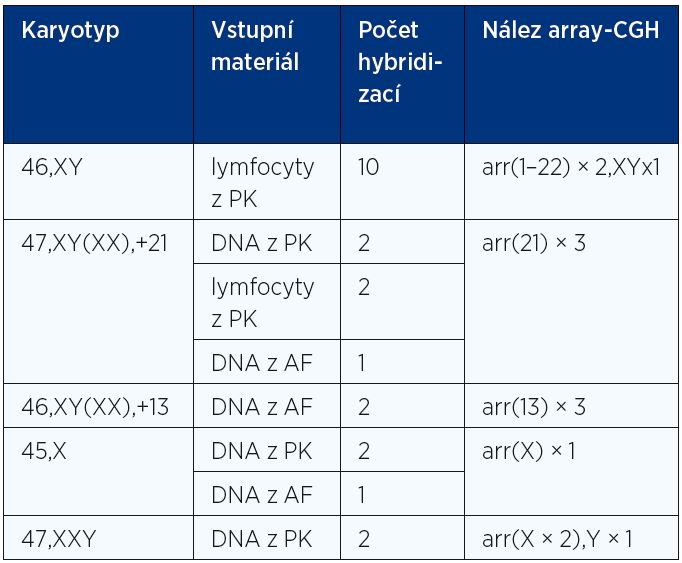 "Karyotyp vzorků použitých po ""single cell amplifikaci"" jako negativní i pozitivní kontroly pro validaci oligonukleotidových DNA mikročipů Single Cell Aneuploidy Array 8 × 15 K (Oxford Gene Technology)"
