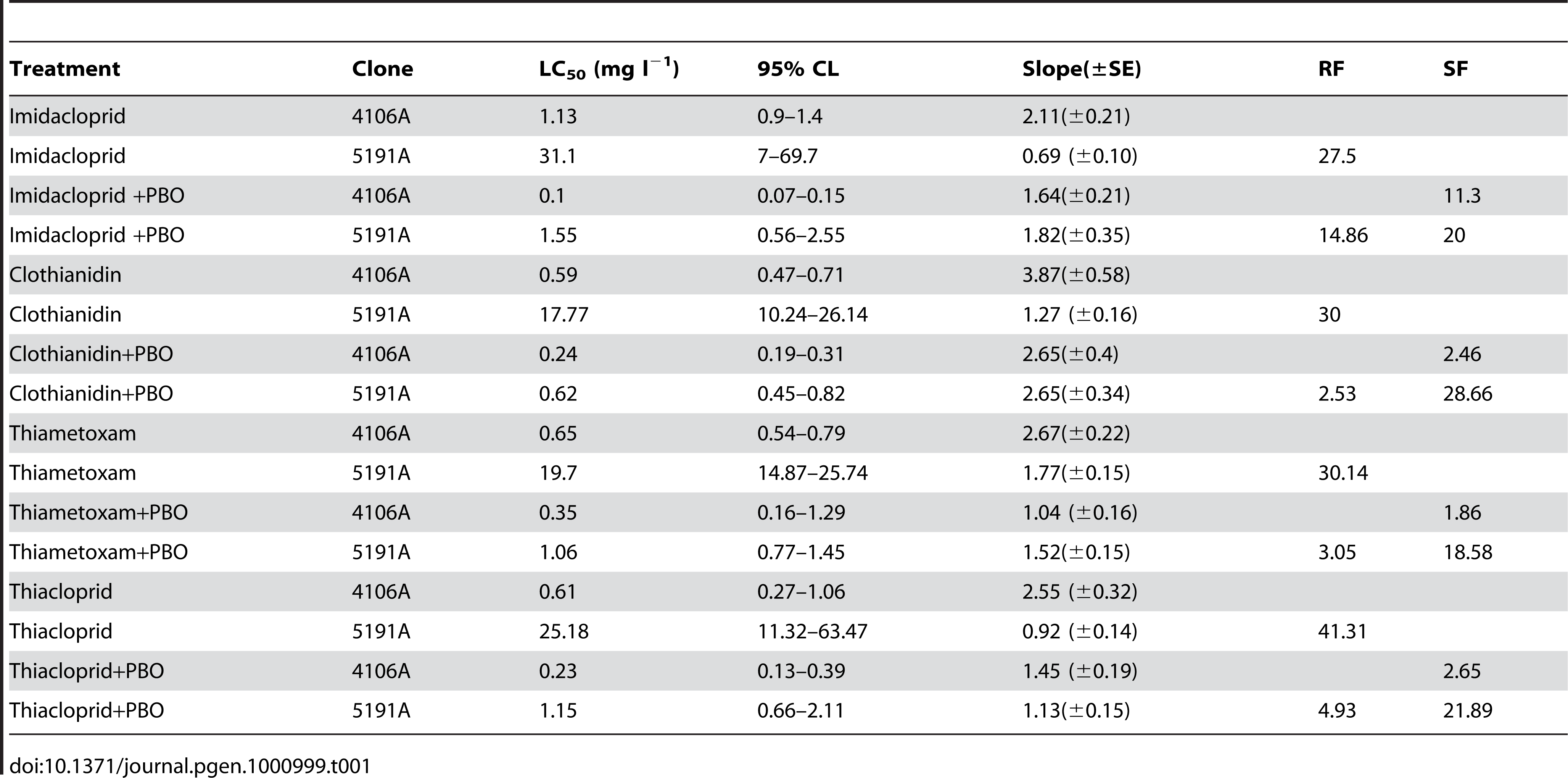 Results of full dose-response bioassays with a range of neonicotinoids to the <i>M. persicae</i> clones 4106A (susceptible) and 5191A (resistant) both with and without pre-treatment with the P450 inhibitor PBO.